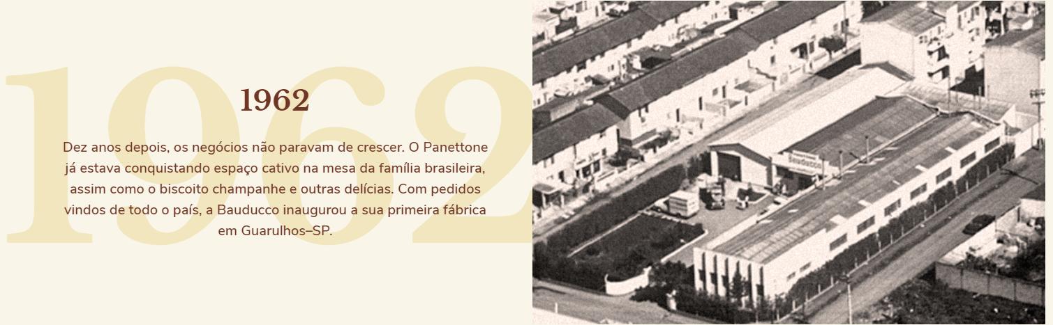 1962: Dez anos depois, os negócios não paravam de crescer. O panettone já estava conquistando espaço cativo na mesa da família brasileira, assim como o biscoito champanhe e outras delícias. Com pedidos vindos de todo o país, a Bauducco inaugurou a sua primeira fábrica em Guarulhos-SP